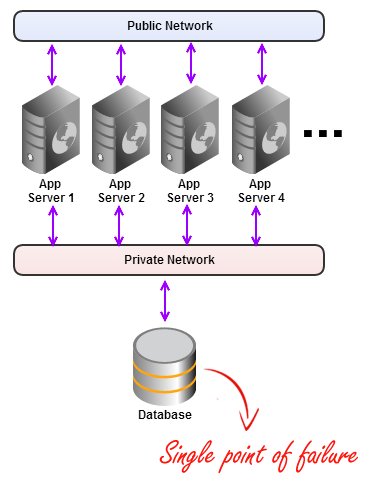 Example Server Cluster