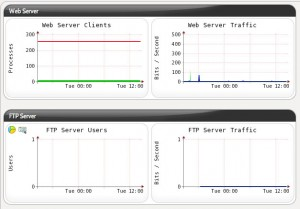 Server Graphs 1