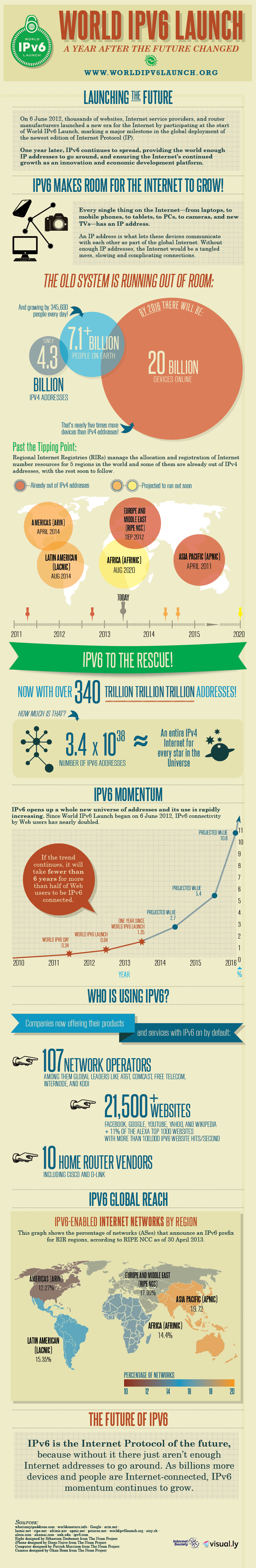 ipv6 launchiversary infographic